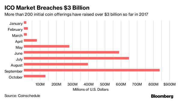 Từ đầu năm vận hành gọi vốn bằng tiền ảo vượt 3 tỷ USD - Ảnh 1.