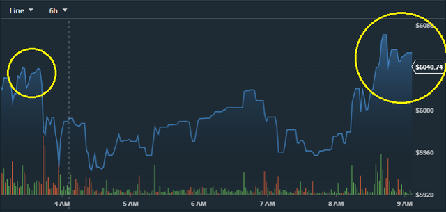 Nhà đầu tư vui mừng vỡ òa vì bitcoin liên tục chạm đỉnh 6.000 USD - Ảnh 1.