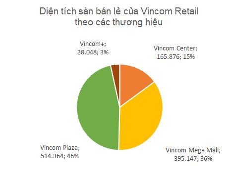 Được định giá lên đến 3 tỷ USD, Vincom Retail đang sở hữu những gì? - Ảnh 2.