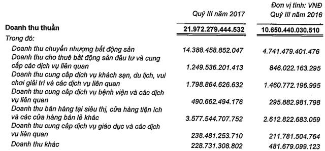 Doanh thu quý 3 của Vingroup tăng gấp đôi cùng kỳ, tổng tài sản vượt ngưỡng 200.000 tỷ - Ảnh 1.