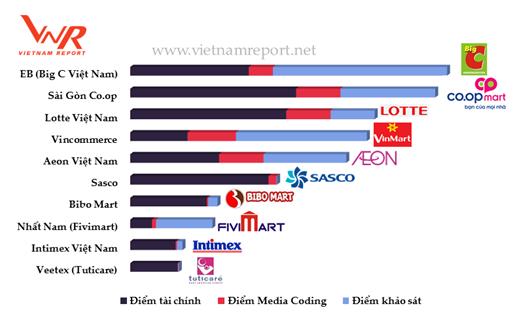 Top 10 nhà bán lẻ uy tín: Big C và Co.op Mart so găng quyết liệt, Thế giới di động vượt trội so với Nguyễn Kim và FPT Shop  - Ảnh 1.
