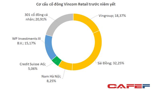 Vốn hoá chỉ 10.000 tỷ nhưng SDI đang nắm giữ lượng cổ phiếu Vincom Retail trị giá hơn 20.000 tỷ đồng  - Ảnh 1.