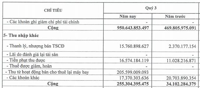 Hoạt động bán và thuê lại máy bay đem về hơn 200 tỷ đồng, Vietnam Airlines báo lãi đột biến trong quý 3 - Ảnh 1.