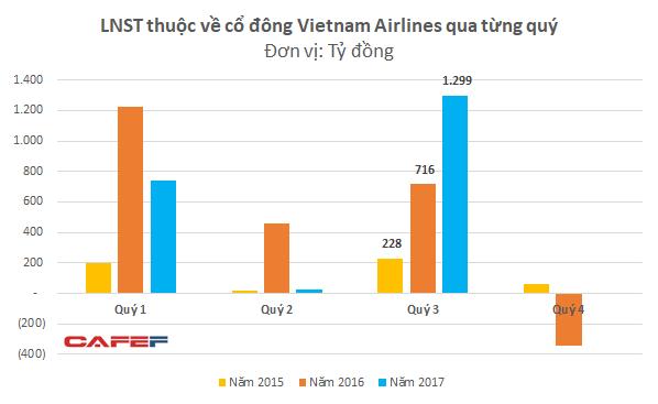 Hoạt động bán và thuê lại máy bay đem về hơn 200 tỷ đồng, Vietnam Airlines báo lãi đột biến trong quý 3 - Ảnh 2.