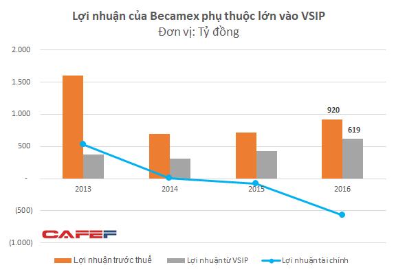 Ôm khối tài sản 2,5 tỷ USD với quỹ đất lớn nhưng lợi nhuận của Becamex lại trông chờ chủ yếu vào liên doanh VSIP - Ảnh 1.