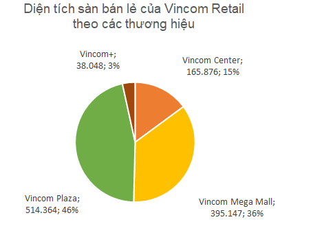 """Câu lạc bộ tỷ đô vốn hóa """"gọi tên"""" Vincom Retail - Ảnh 1."""