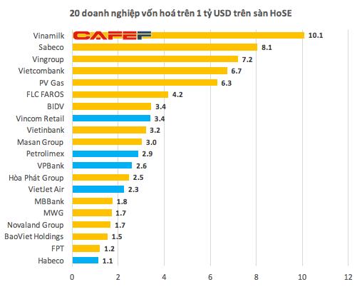 Vốn hóa HoSE chạm mốc kỷ lục 100 tỷ USD - Ảnh 2.
