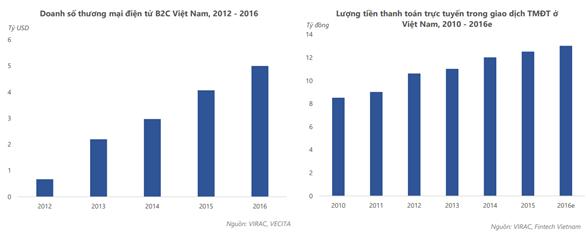 Tại sao các tập đoàn nước ngoài đổ hàng trăm triệu USD vào fintech Việt Nam?  - Ảnh 2.