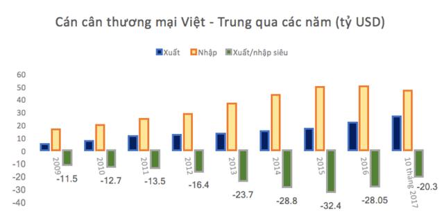 Quan hệ kinh tế Việt - Trung qua các con số - Ảnh 1.