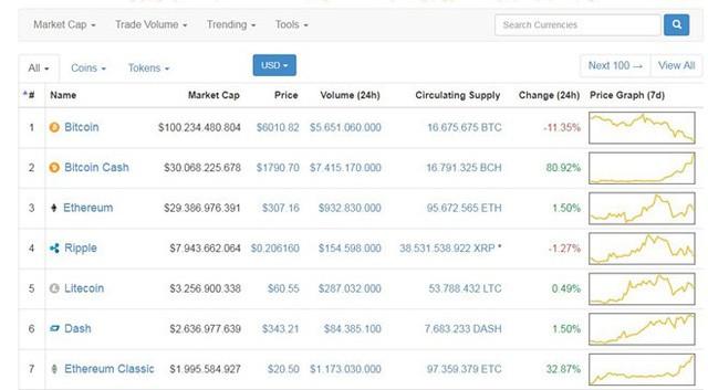 Bitcoin giảm 2.000 USD và mất 1/4 giá trị, phần thắng thuộc về ai trong trận chiến bitcoin vs bitcoin cash? - Ảnh 1.