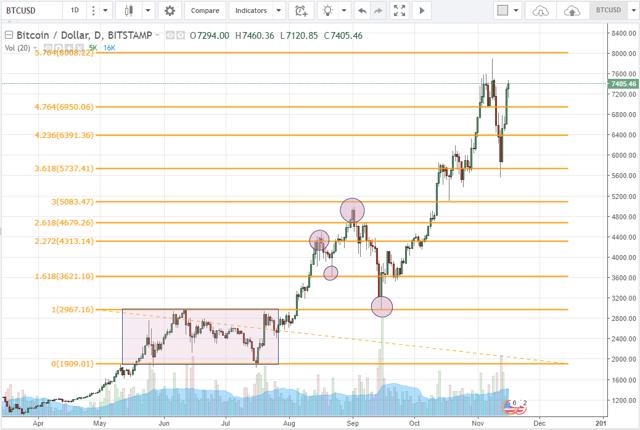 Tại sao bitcoin lại có thể hồi phục 1/4 giá trị chỉ trong vài ngày? - Ảnh 2.