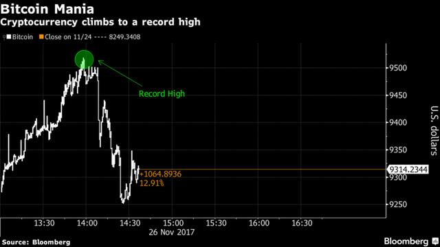 Tăng 700 USD chỉ trong vài giờ, bitcoin chạm đỉnh 9.700 USD cao nhất lịch sử - Ảnh 1.