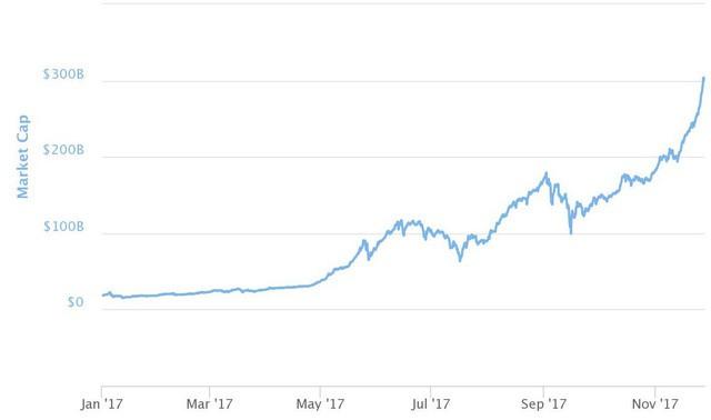 Tỷ phú phố Wall dự đoán bitcoin có thể chạm mốc 40.000 USD vào năm 2018 - Ảnh 1.