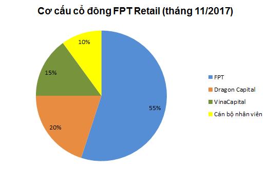 FPT Retail ước lãi sau thuế 291 tỷ đồng, đẩy mạnh doanh thu online - Ảnh 1.
