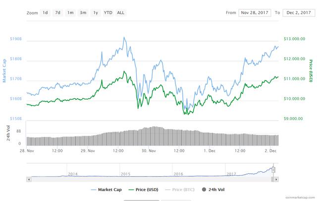 Chỉ còn 2 tuần nữa, bitcoin sẽ chính thức bước chân lên sàn giao dịch lớn nhất phố Wall - Ảnh 1.
