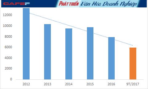 Doanh thu của Đạm Phú Mỹ đã sụt giảm từ ngưỡng hơn 13.300 tỷ đồng hồi năm 2012 còn chưa đầy 8.000 tỷ đồng năm 2016