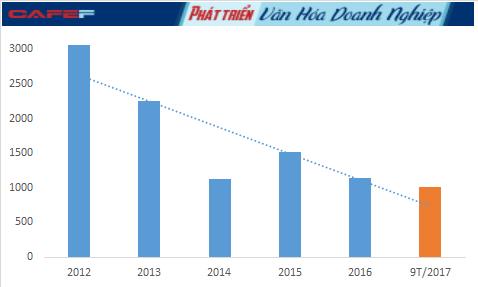 Lợi nhuận sau thuế của Đạm Phú Mỹ qua các năm