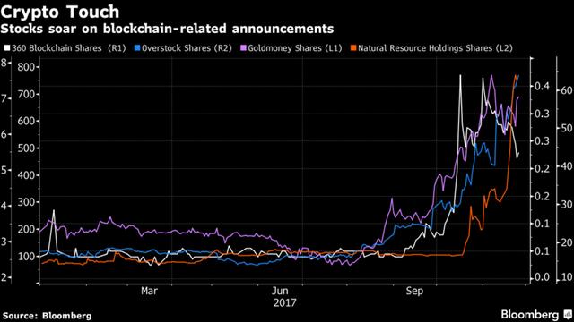 Chuyển từ đào khoáng sản sang đào bitcoin, cổ phiếu công ty này tăng tới 159% chỉ trong 2 ngày - Ảnh 1.