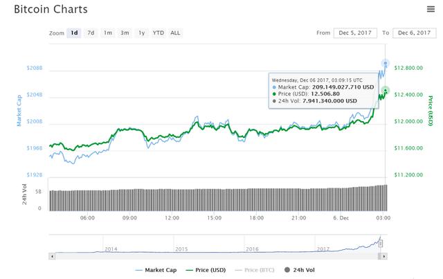 Hợp đồng bitcoin tương lai là gì mà khiến một loạt sàn giao dịch lớn phố Wall thi nhau phát hành, đưa bitcoin phá đỉnh 12.000 USD? - Ảnh 1.