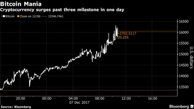 Giá 1 đồng Bitcoin vượt 16.000 USD - Ảnh 1.