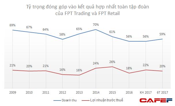 Mảng phân phối và bán lẻ của FPT tăng trưởng mạnh trong 11 tháng - Ảnh 1.