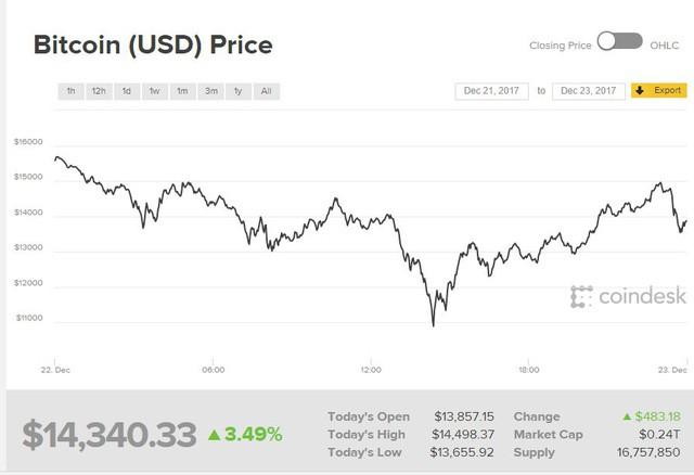 Nhìn lại 24 giờ điên dại của Bitcoin, khi đồng tiền số chạm đáy 10.891,32 USD  - Ảnh 1.