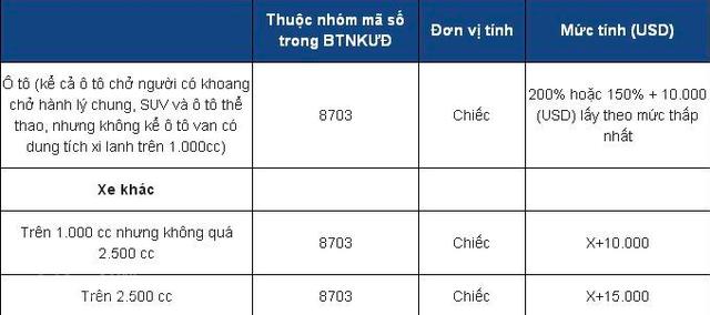 Những điều cần biết về thị trường ô tô Việt Nam từ ngày 1/1/2018 - Ảnh 2.