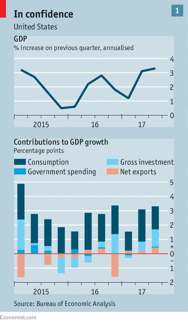 Liệu kinh tế Mỹ có hạ cánh mềm được vào năm 2018? - Ảnh 1.
