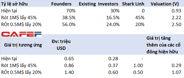 Không chỉ là tiền không thành vấn đề, việc Shark Linh quyết chi 1 triệu USD đổi 45% cổ phần Gcalls là phương án đầy toan tính - Ảnh 1.