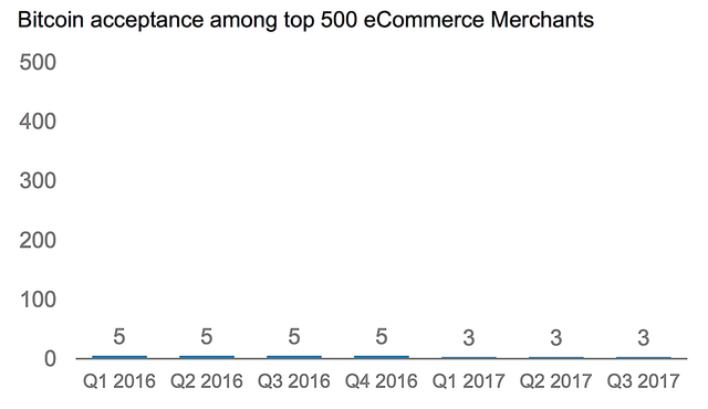 Morgan Stanley: Giá trị thực của Bitcoin có thể chỉ là số 0 tròn trĩnh - Ảnh 1.