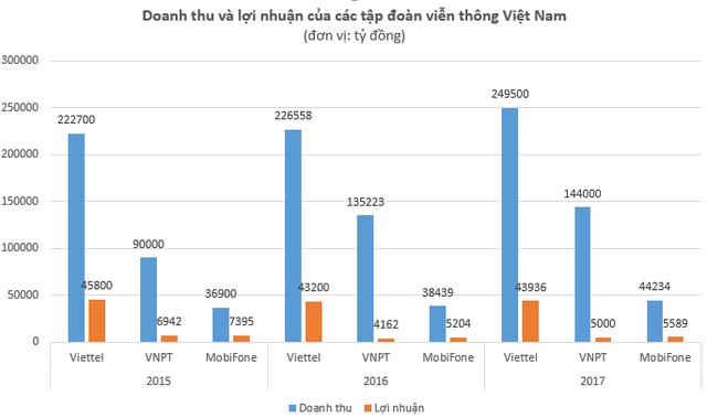 Kết quả kinh doanh của Viettel, VNPT và MobiFone như thế nào khi so với các tập đoàn viễn thông hàng đầu thế giới? - Ảnh 1.