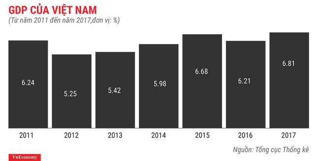 Bức tranh kinh tế Việt Nam năm 2017 qua các con số - Ảnh 1.