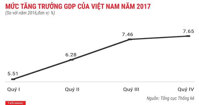 Bức tranh kinh tế Việt Nam năm 2017 qua các con số - Ảnh 2.