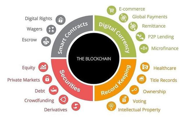 Blockchain có thể ứng dụng thế nào vào cuộc sống, hoạt động kinh doanh của doanh nghiệp? - Ảnh 1.