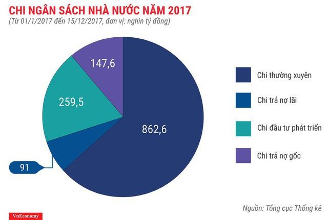Bức tranh kinh tế Việt Nam năm 2017 qua các con số - Ảnh 11.