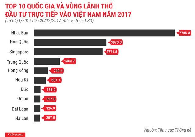 Bức tranh kinh tế Việt Nam năm 2017 qua các con số - Ảnh 12.