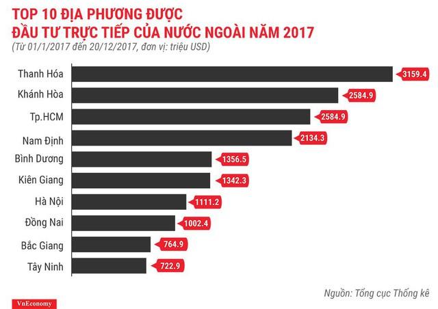 Bức tranh kinh tế Việt Nam năm 2017 qua các con số - Ảnh 13.