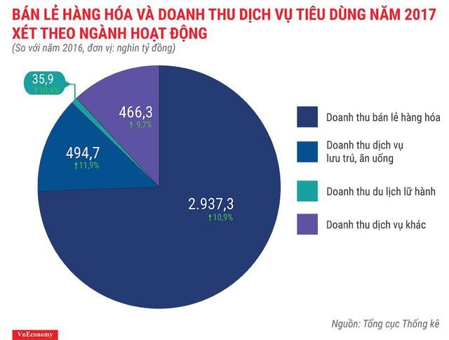 Bức tranh kinh tế Việt Nam năm 2017 qua các con số - Ảnh 15.