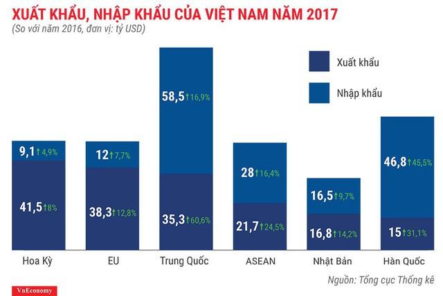 Bức tranh kinh tế Việt Nam năm 2017 qua các con số - Ảnh 16.