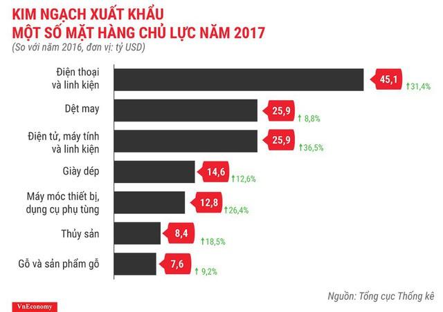 Bức tranh kinh tế Việt Nam năm 2017 qua các con số - Ảnh 17.
