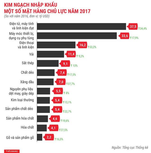 Bức tranh kinh tế Việt Nam năm 2017 qua các con số - Ảnh 18.