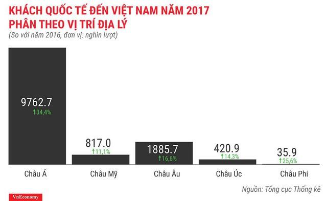 Bức tranh kinh tế Việt Nam năm 2017 qua các con số - Ảnh 20.