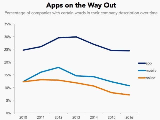 Từ khóa ứng dụng đang giảm dần độ phổ biến.