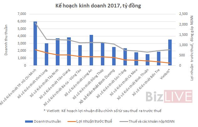 Nguồn: Số liệu báo cáo kế hoạch kinh doanh năm 2017.
