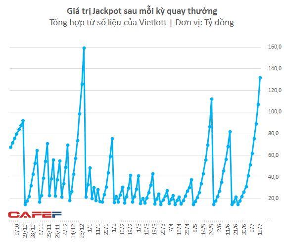 Vừa có người người hưởng trọn giải Jackpot hơn 130 tỷ của Vietlott  - Ảnh 3.