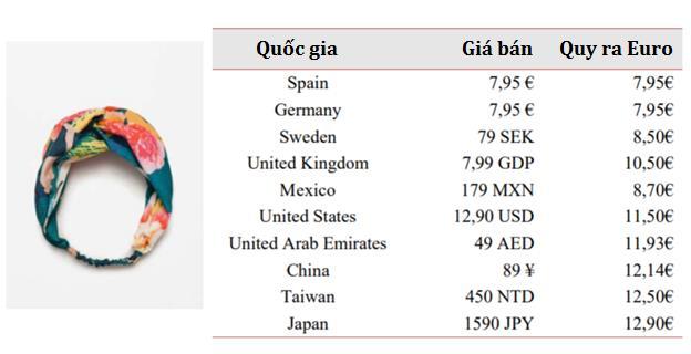 Nhìn vào ví dụ trên có thể thấy chiến lược định giá của Zara. Nếu so với Tây Ban Nha, giá sản phẩm sẽ tăng hơn 45% tại thị trường Mỹ và thậm chí là 62% tại Nhật Bản.