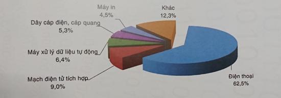 Thu nhập bình quân của lao động ngành phần mềm Việt là gần 154 triệu đồng/người/năm - Ảnh 3.