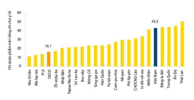 Vì đâu tỷ lệ chi tiêu cho y tế ở Việt Nam cao hơn cả nước giàu nhưng kết quả thì thấp hơn nhiều? - Ảnh 3.