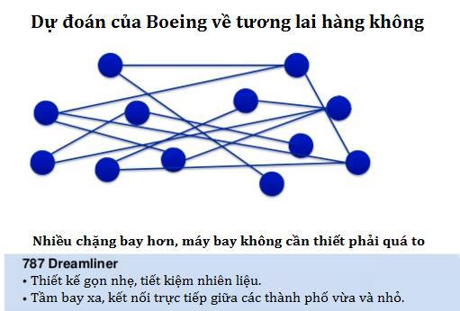 """Chỉ có mô hình đơn giản này, Boeing đã """"vượt mặt"""" Airbus trong cuộc tranh giành thế kỷ - Ảnh 2."""