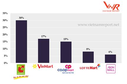 Top 10 nhà bán lẻ uy tín: Big C và Co.op Mart so găng quyết liệt, Thế giới di động vượt trội so với Nguyễn Kim và FPT Shop  - Ảnh 3.